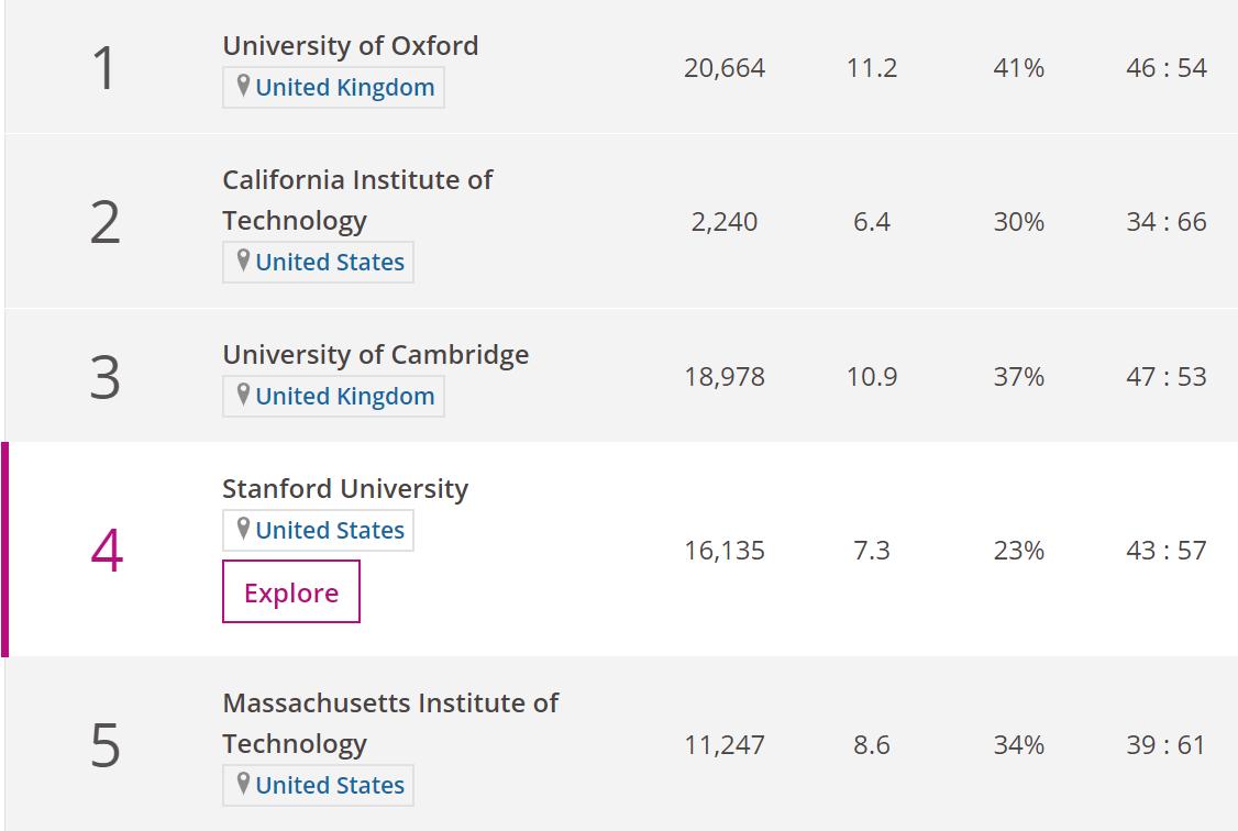 ランキング 大学 アメリカ の